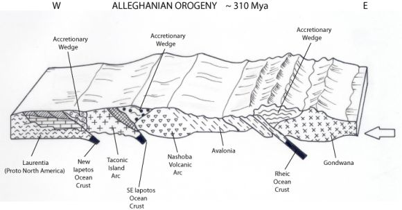 Cross section of Alleghenian Orogeny